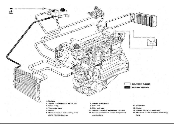 alfa romeo engine cooling diagram 2 15 stefvandenheuvel nl \u2022twin spark engines technology innovation rh