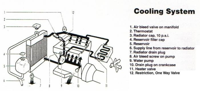 coolant system diagram