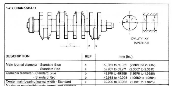 D Engine Overhaul Manual Red Blue Crankshaft on Alfa Romeo Spider Frame