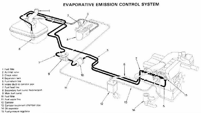 1999 dodge ram 1500 fuel system diagram images diagram 2004 dodge 2003 dodge neon evap diagram system leak detection 2002