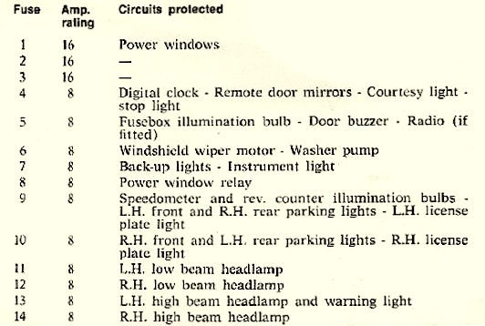 which fuse is for dash lights (not in manual) - alfa romeo bulletin board &  forums