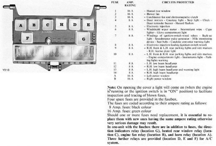 fuse box layout | alfa romeo forums  alfa bb