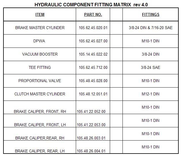 Name:  Hydraulic Component Fittings Matrix Rev. 4.jpg