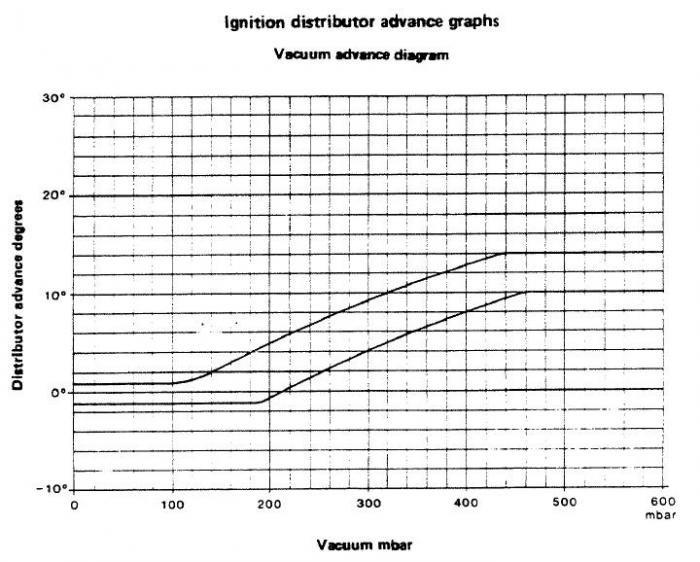 1962 alfa romeo 2000 vacuum advance manua