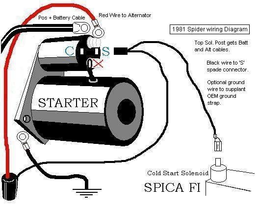 Beautiful Wiring A Starter Vignette - Simple Wiring Diagram ...