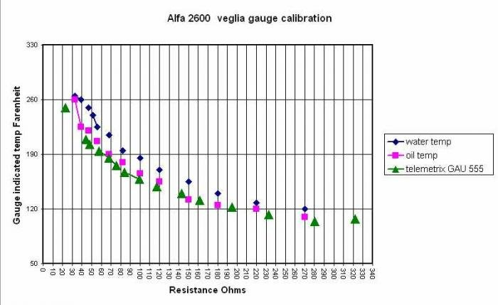 oil and water temperature gauges - Alfa Romeo Bulletin Board & Forums